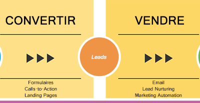 methodologie-inbound-belmarketing